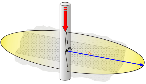 Figure 2: Fracture generation due to injection of water (wf = fracture width; xf = fracture half length).